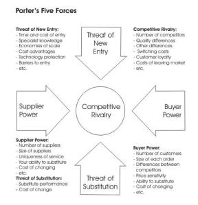 porter s five forces on hmv History customers markets, products and services performance pestle analysis political economic social technological legal environmental porter's five forces analysis level of competition bargaining power of buyers threat of new entrants bargaining power of suppliers threat of.